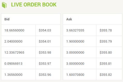 Carnet d'ordre Bitcoin