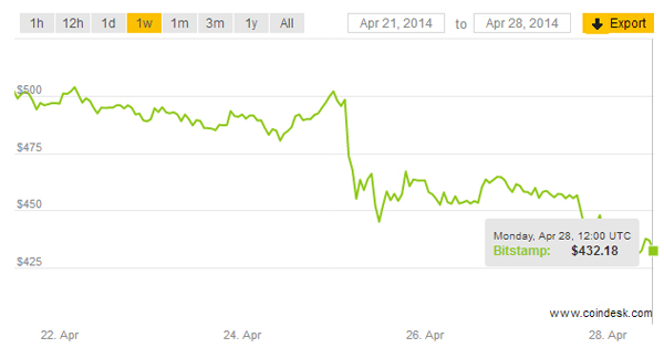 Cours du Bitcoin : Avril 2014
