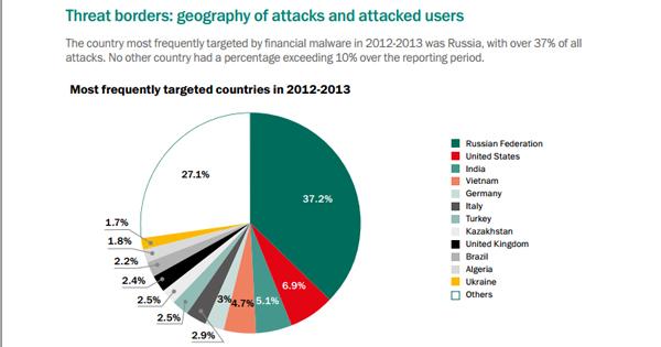 Kaspersky : Etude Bitcoin et Malwares 2014