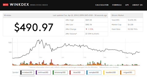 Winkdex, indice de prix du Bitcoin