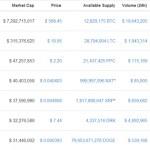 Altcoins : cours et market cap