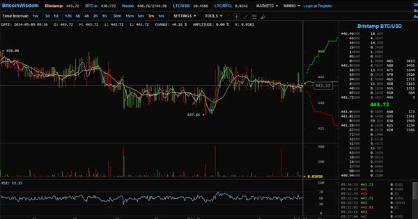 Analyse technique sur BitcoinWisdom