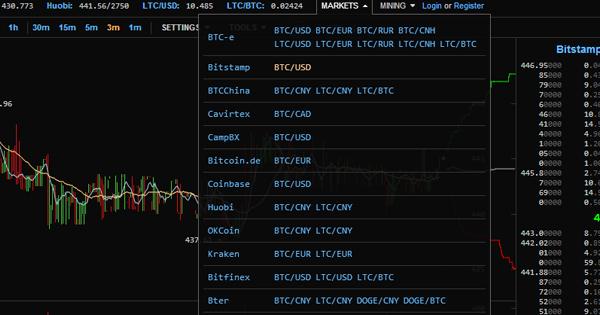 Bourses sur BitcoinWisdom