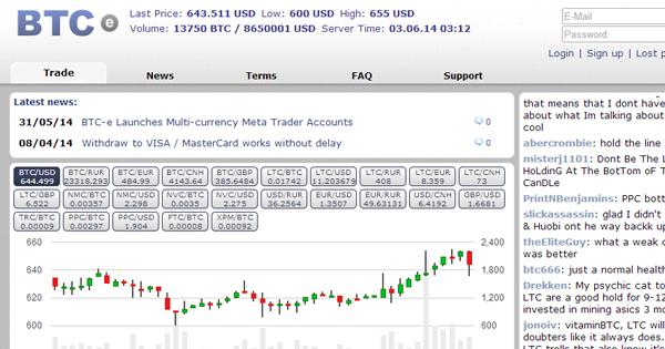 BTC-e : Compte multi-devises sur MetaTrader 4