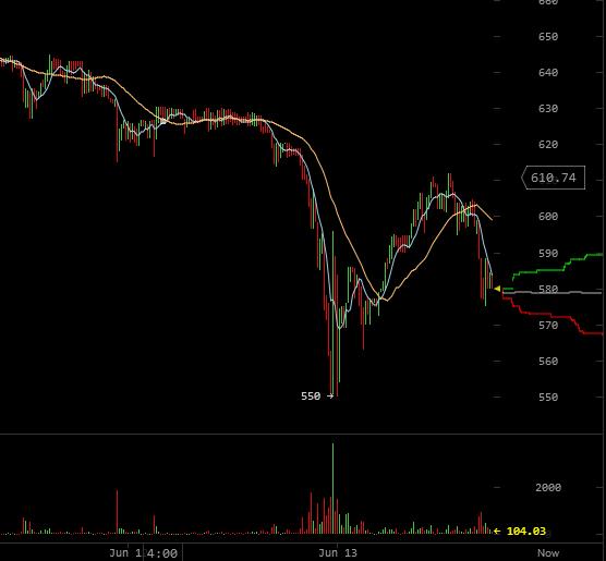 Bitcoin : enchères US