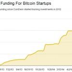 Etude Coindesk : Investissements VC dans le Bitcoin