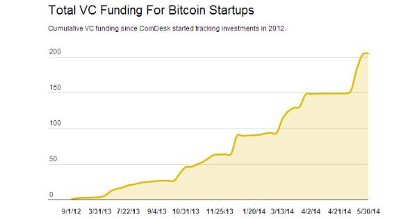Étude Coindesk : Investissements VC dans le Bitcoin