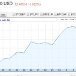 Google Finance : Cours du Bitcoin