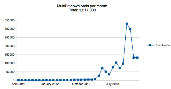 MultiBit : 1.5 millions de portefeuilles offline