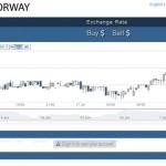 BitcoinsNorway : une bourse offre 5% à des associations