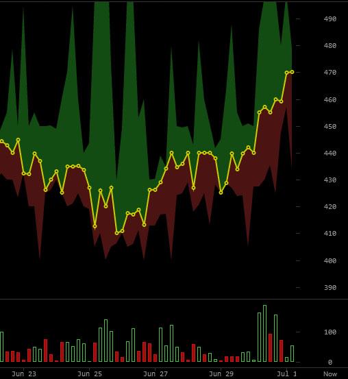 Cours Bitcoin lors de la vente aux enchères