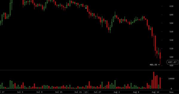 Chute du cours du Bitcoin