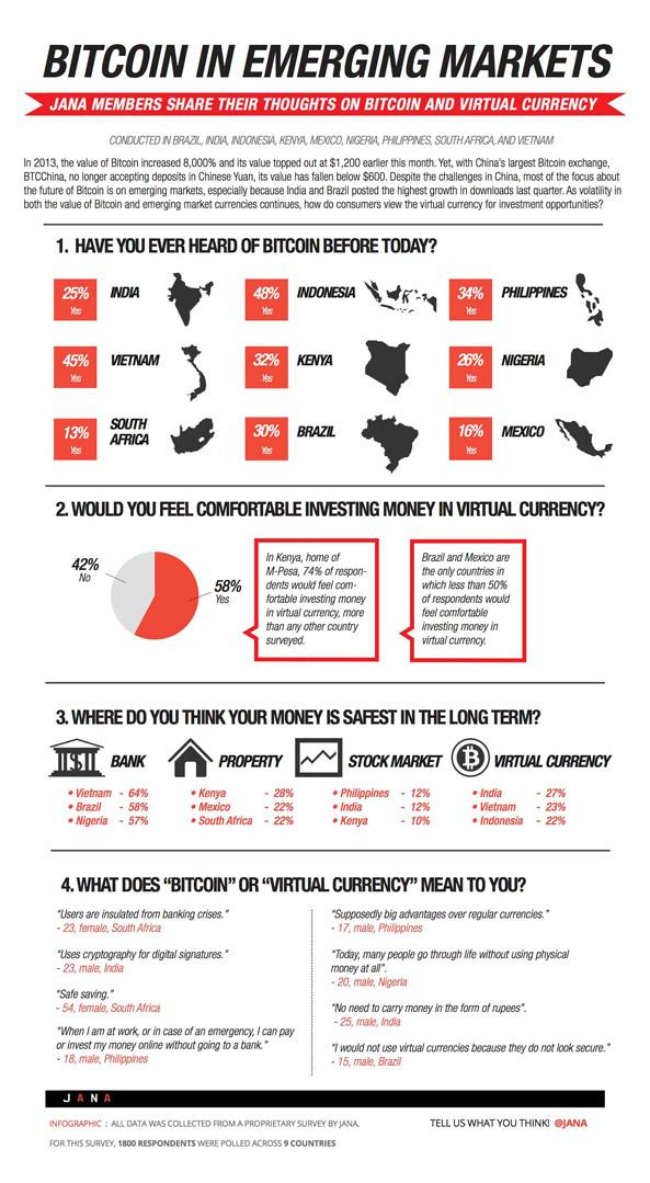 Infographie Bitcoin dans les pays émergents