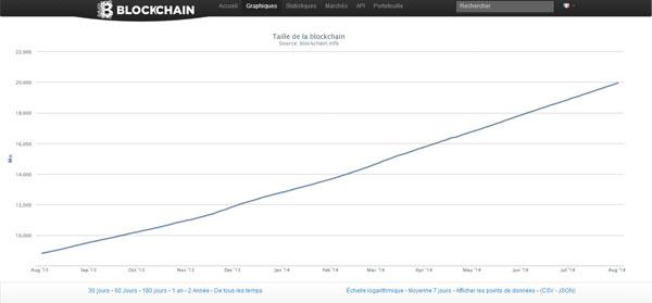 Taille chaîne de blocs : Blockchain de Bitcoin