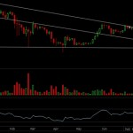 Analyse de la chute du cours du Bitcoin