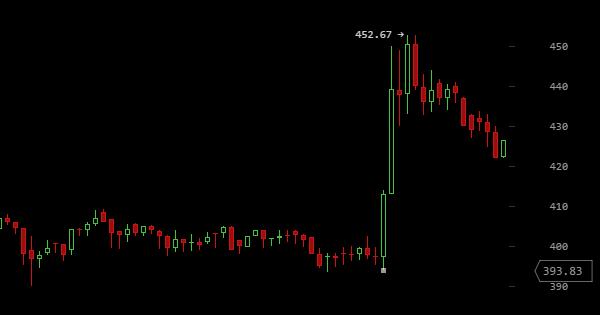 PayPal accepte le Bitcoin