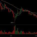 Le cours du Bitcoin à 450$