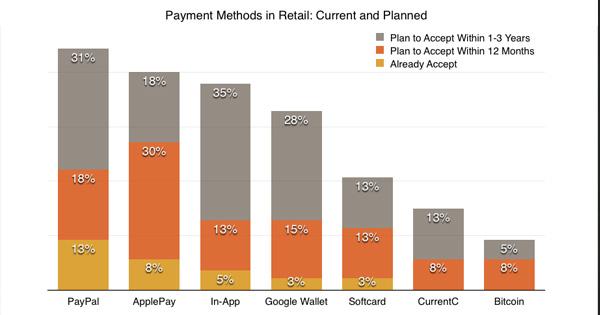 8% des commerçants US accepteront le Bitcoin