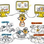 Qu'est ce que le Bitcoin ? Vidéo explicative