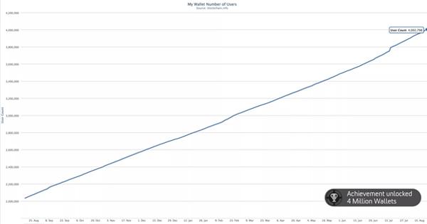Blockchain dépasse les 4 millions de portefeuilles Bitcoin